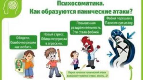 Панические атаки у детей симптомы и лечение. Панические атаки у детей: симптомы, причины возникновения, методы лечения, профилактика