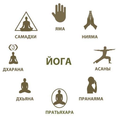 Хатха-йога для начинающих в домашних условиях. Что такое йога