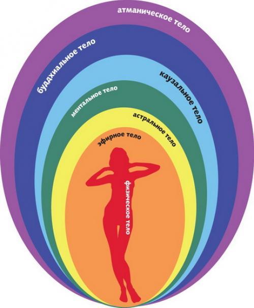 Техника гармонизации тела и эмоций. О ГАРМОНИЗАЦИИ ВСЕХ ВАШИХ ТЕЛ. Практика.