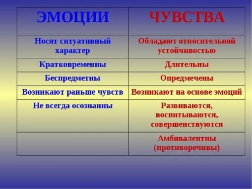 Чувства и эмоции человека психология. Определение эмоций и чувств в психологии