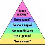 Пирамида дилтса, которая объясняет, почему вы имеете именно то, что имеете.